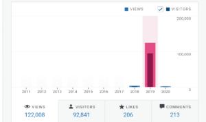myanime2go-stats-for-2019
